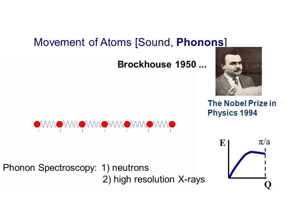 Movement of Atoms [Sound, Phonons]